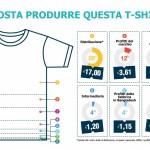 Quanto è vivibile l'abbigliamento in Italia? Nuovo report su industria tessile in Italia